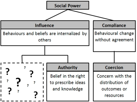 This is the scene, put in terms of the components of social power. What is this other pathway to social influence, and consequently social power?