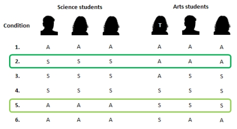 In the notation here 'A' equals a pro-'social life' attitude (i.e. a position stereotypical to arts students) and 'B' equals a pro-'hard work' attitude (i.e. a position stereotypical to science students)